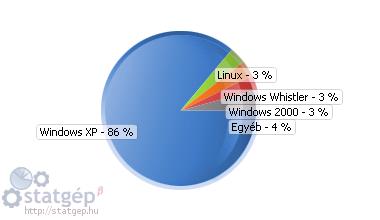 Operációs rendszerek eloszlása az első 1 hónapban