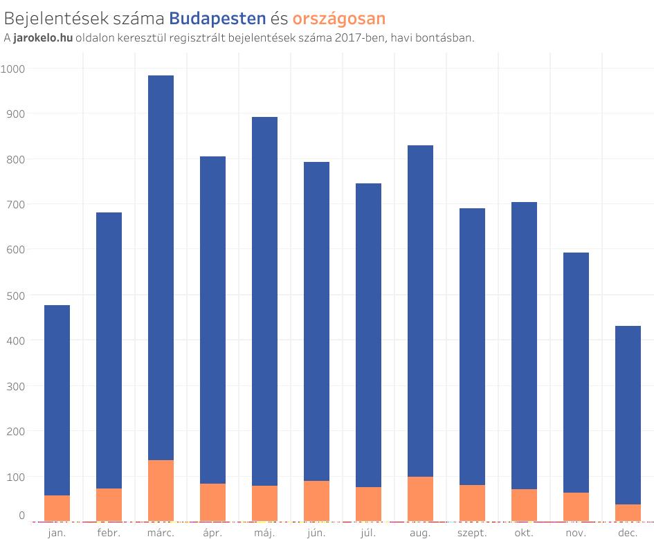bejelentesek_szama_budapesten_es_orszagosan.png