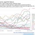Magyarország már csak a saját világrekordjait dönti meg koronavírus halálozásban
