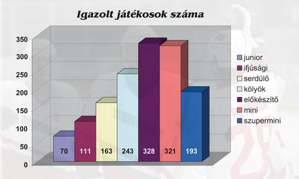 A bajnokságban induló csapatok száma évről évre szépen emelkedik 14e8c3b942
