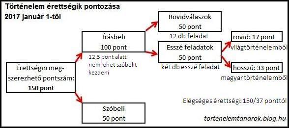 erettsegi_pontok.JPG