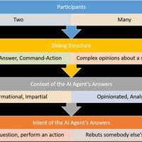 Logikai érveket felállító MI-t fejlesztett az IBM