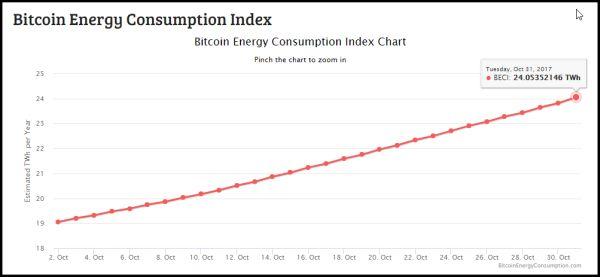 Szerethetjük-e egyszerre a bitcoint és a környezetünket? | Concorde blog