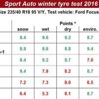 A Sport Auto tesztjén is a Continental WinterContact TS győzött