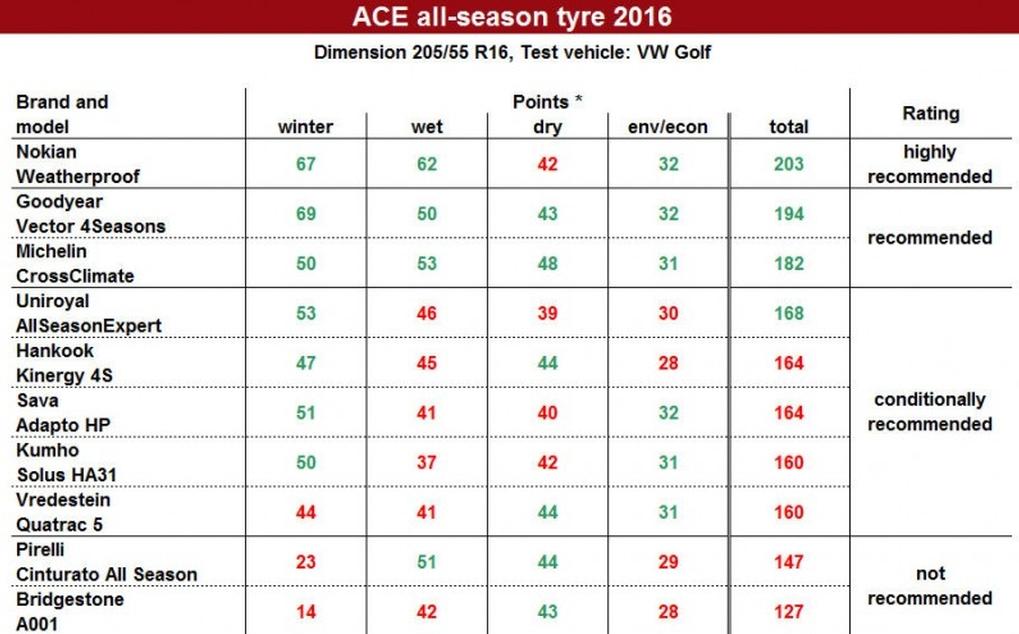 ace-all-season-test-2016-okok.jpg
