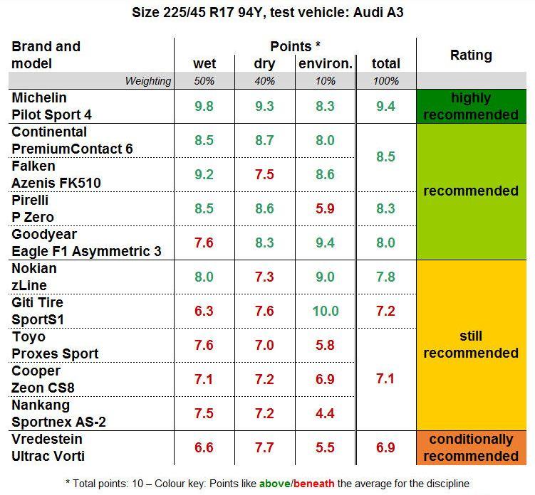 ams-summer-tyre-test-2018_v_1.jpg