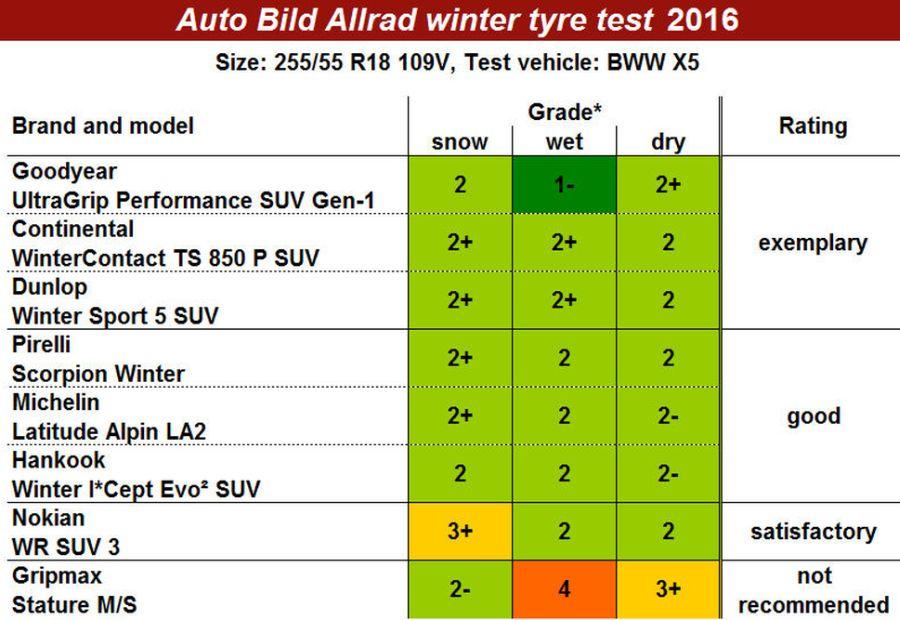 auto-bild-allrad-winter-tyre-test-2016_ok.jpg