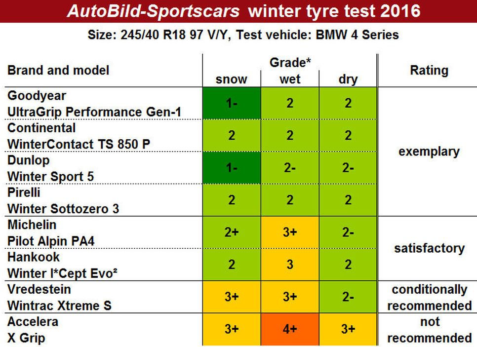 auto-bild-sportscars-winter-2016-tyre-test_ok.jpg