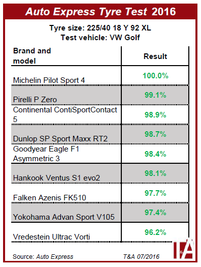 auto-express-tyre-test.png