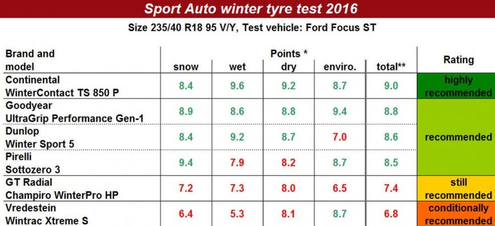 sport-auto-winter-tyre-test-2016-ok_1.jpg