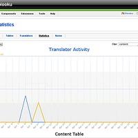 Nooku - a trónkövetelő fordítószoftver - képekkel és videóval!