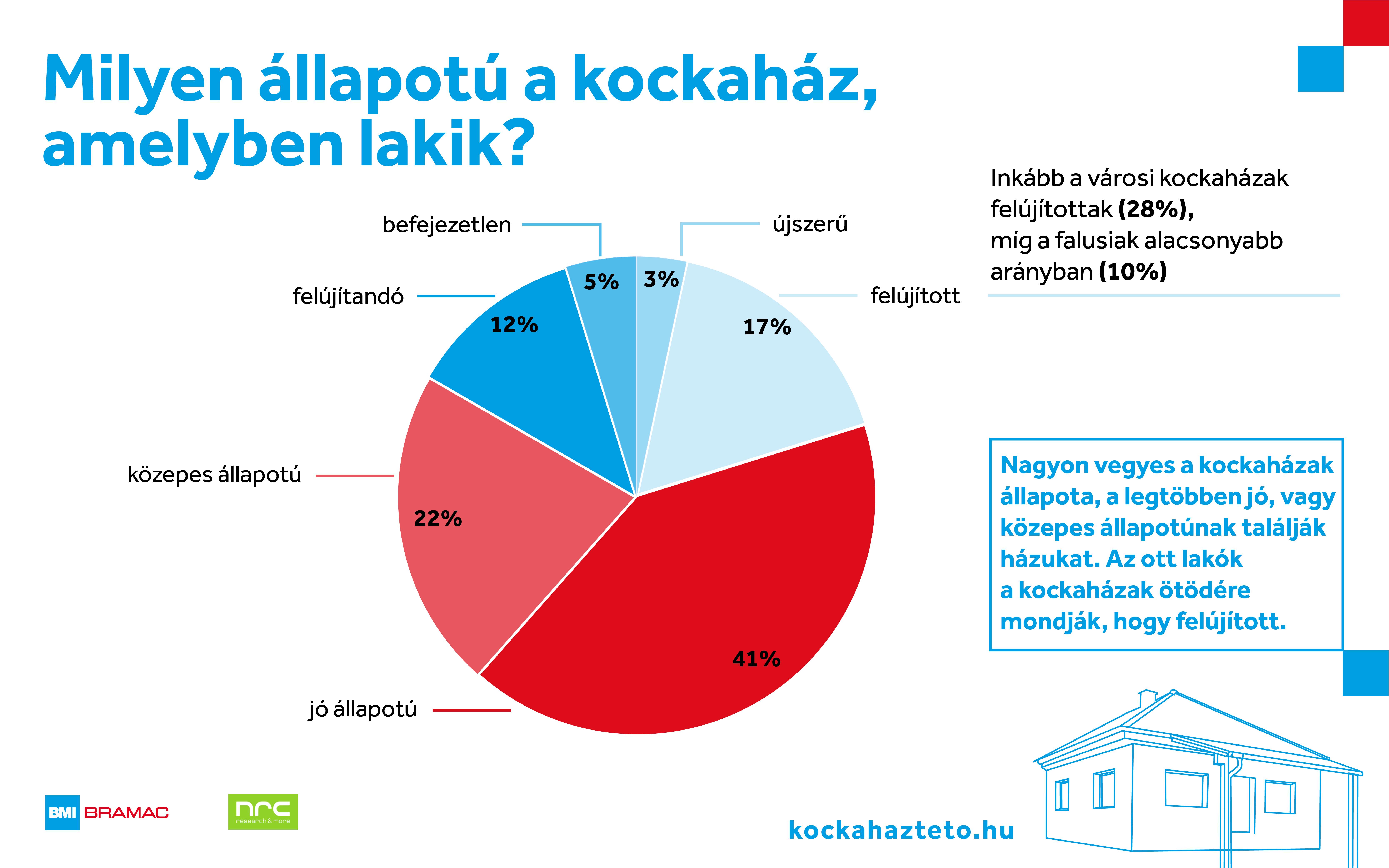 bramac_kockahaz_kutatas_kadar_kocka_1.png