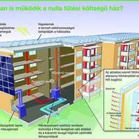 Épül Magyarország első nulla fűtésköltségű irodaháza