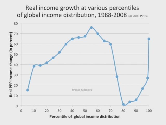 Globalizáció és egyenlőtlenség