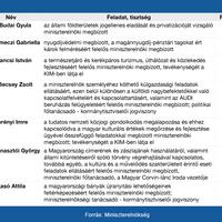 A hónap dolgozója - Miniszterelnökség - Kerényi Imre