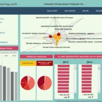 Így költenek a legnagyobb közbeszerzők - interaktív térkép