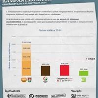 A kormánypártok jobban teljesítenek az adófizetők pénzének elkampányolásában