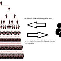 Mi a különbség az MLM és a piramisjáték közt