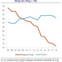 Magyarország – szinte minden területen – rosszabbul teljesít