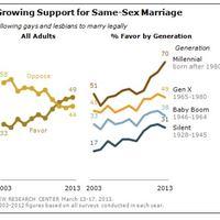 A közvélemény gyorsan és nagymértékben megváltozott
