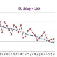 Tolerancia és GDP – szoros korreláció