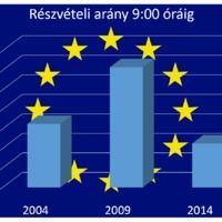 Mi a mai EP választás igazi tétje? - Frissítve - eredményekkel!