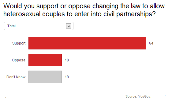 Civil-partnership-poll-Yougov-May-2013.png