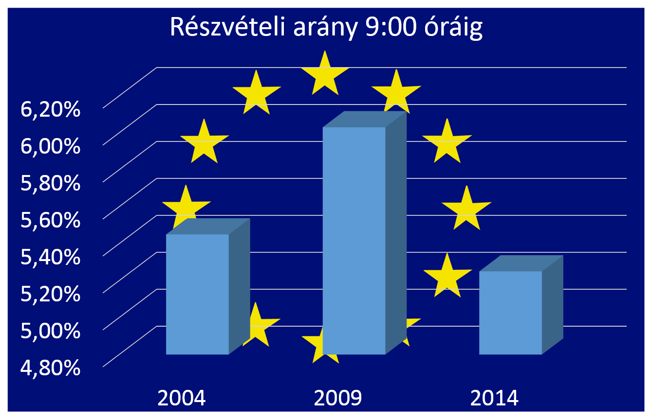 EU-val-reszvetel-9-oraig.png