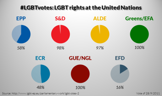 LGBTvotes-2-LGBT-rights-at-the-United-Nations-515x308.png