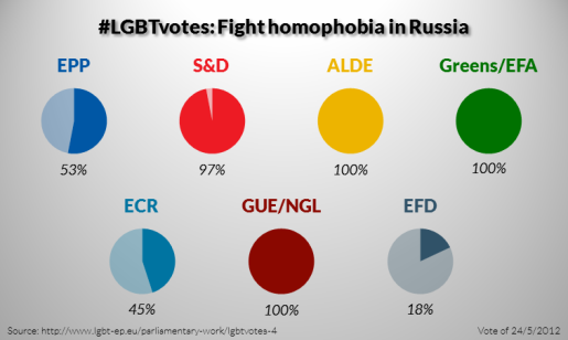 LGBTvotes-4-Fight-homophobia-in-Russia-515x308.png
