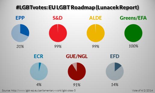 LGBTvotes-5-EU-LGBT-Roadmap-Lunacek-Report-515x308.png