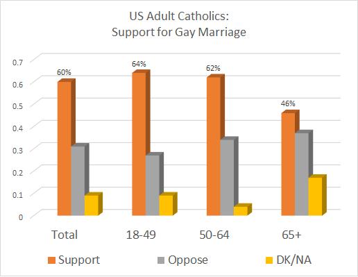 Quinnipiac-Catholic-Poll-Gay-Marriage.png