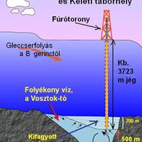 A Vosztok-tó kincse