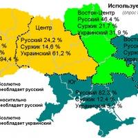 Ukrán, orosz, szurzsik