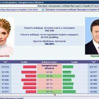 Az ukrajnai választások végeredménye
