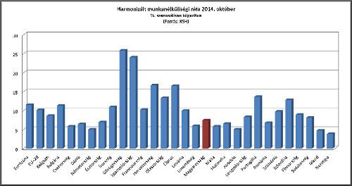 Munkanélküliségi ráta 2014. október
