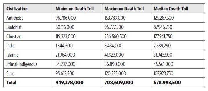 comperative deaths.jpg