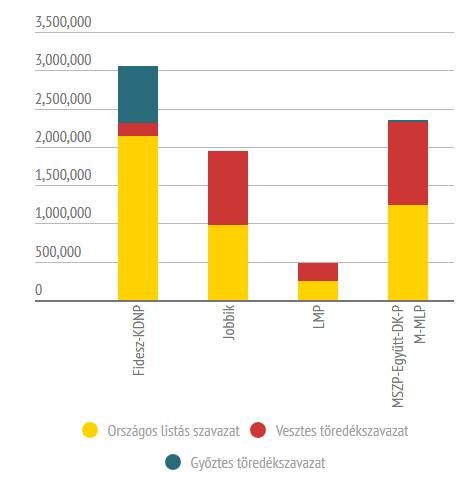 Töredékszavazatok 2014-ben