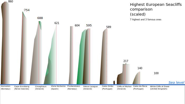graphic-europes-highest-sea-cliffs-comparison.png
