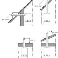 MSZ 845:2010 Szabvány IV.fejezet. Égéstermék-elvezető kialakítása