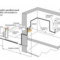 Gáz csatlakozó vezetékek és fogyasztói berendezések létesítési és üzemeltetési műszaki-biztonsági szabályzata
