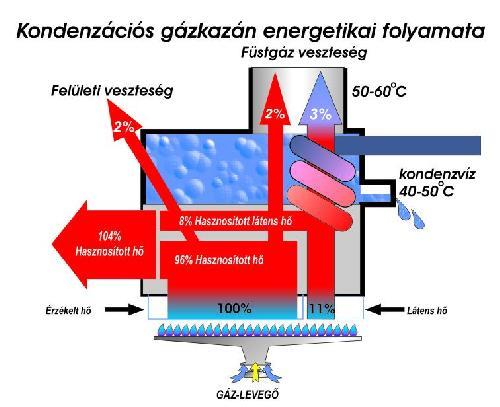 kondenzacioskazanok.jpg