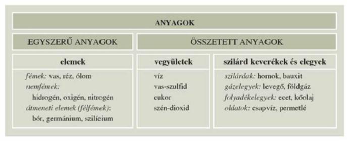 Egyszerű és összetett anyagok