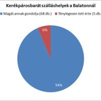 Balatoni kerékpárosbarát szálláshelyek leleplezése