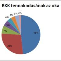 Kerékpárosok miatt áll a BKK?
