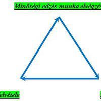 A kerékpáros teljesítményének háromszöge