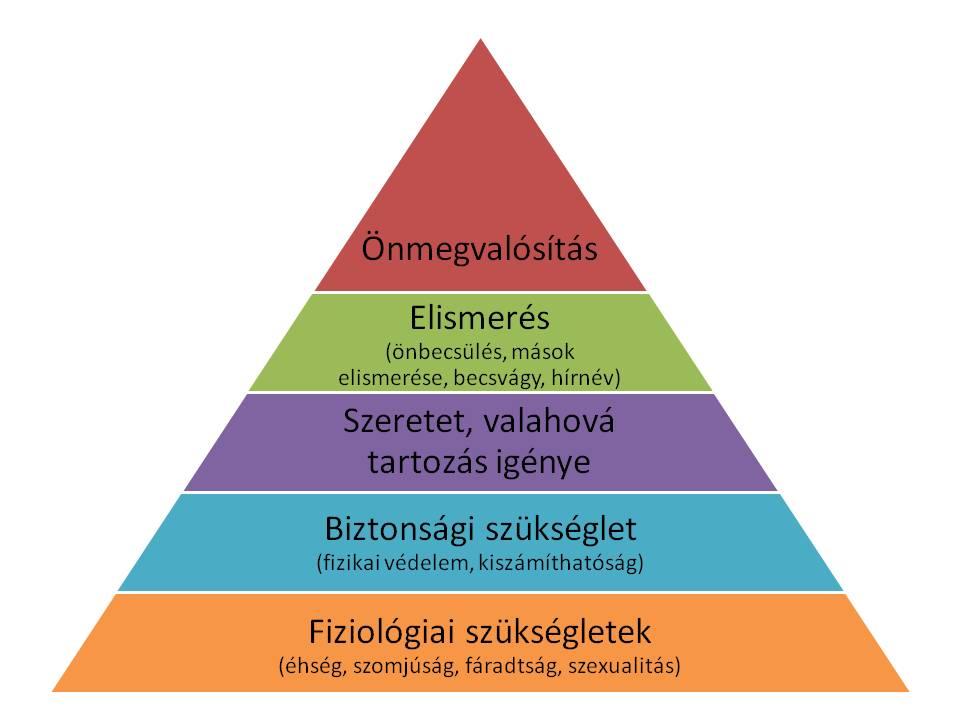 1_2_07_maslow_piramis.png