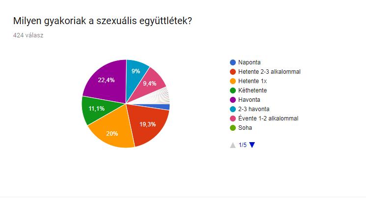 mennyire_gyakoriak_a_szexualis_egyuttletek.png