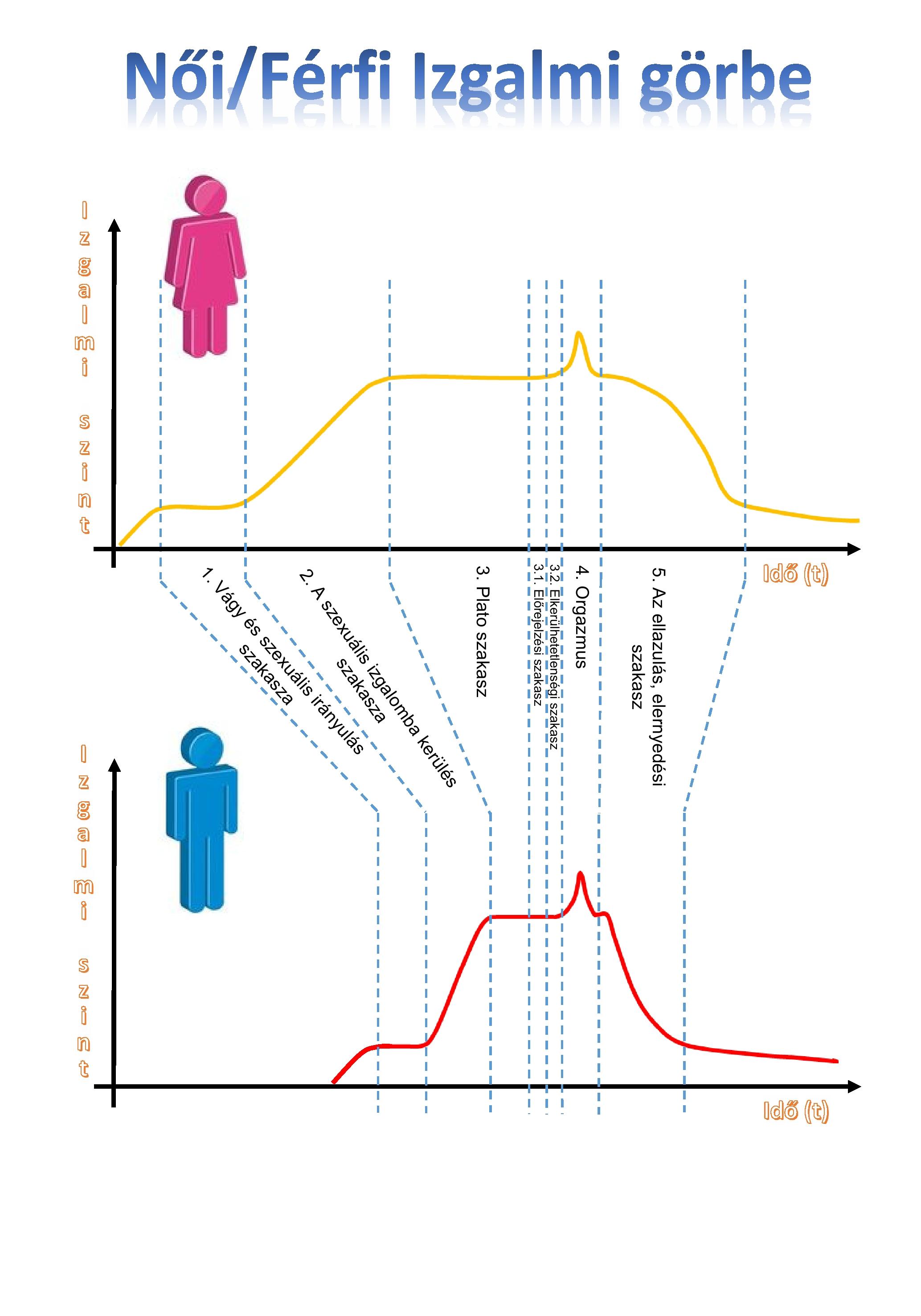 Hogyan lehet rávenni egy pisilő orgazmust
