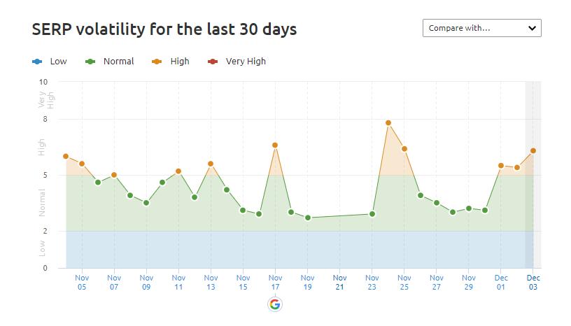 semrush_volatility.png